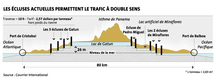 Les écluses du canal de Panama